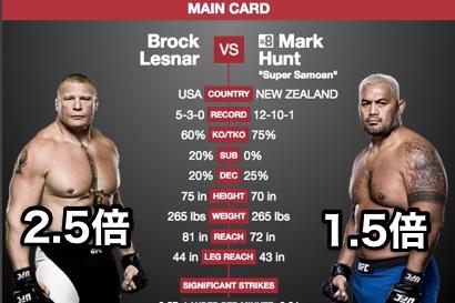 UFCに賭ける:ブロック・レスナ...